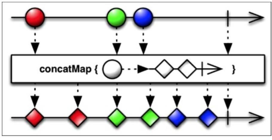 ConcatMap示意图