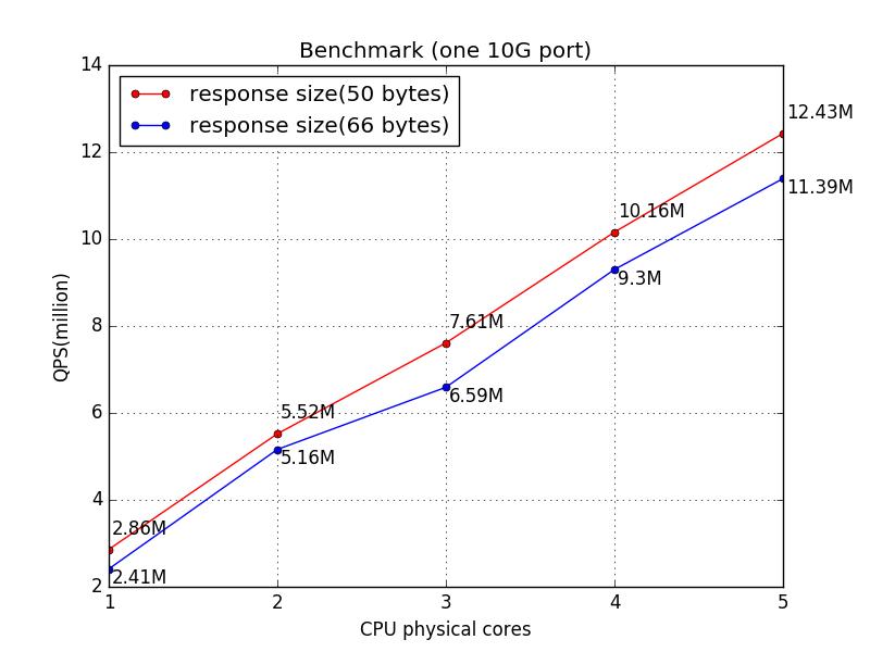 benchmark(1 10G port)