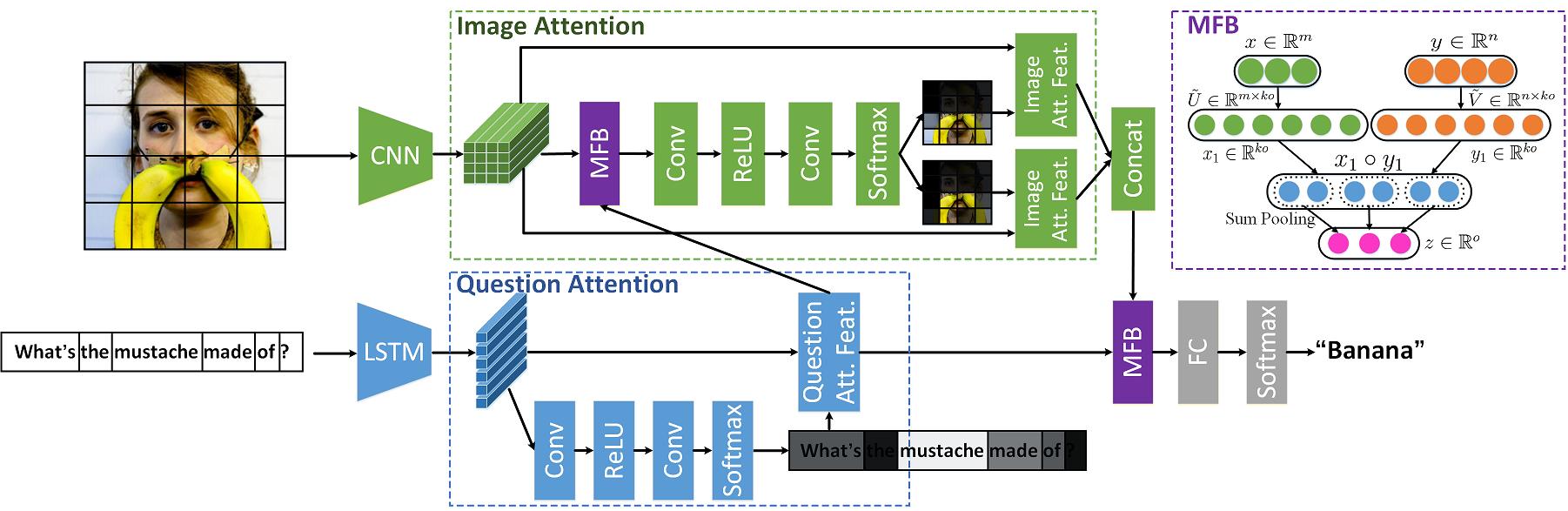 Figure 1: The MFB+CoAtt Network architecture for VQA.