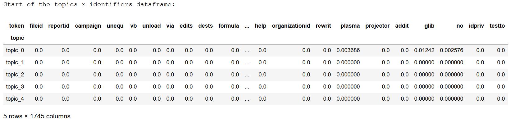 Exemple de topics extraits à partir d'identifiants (extrait)