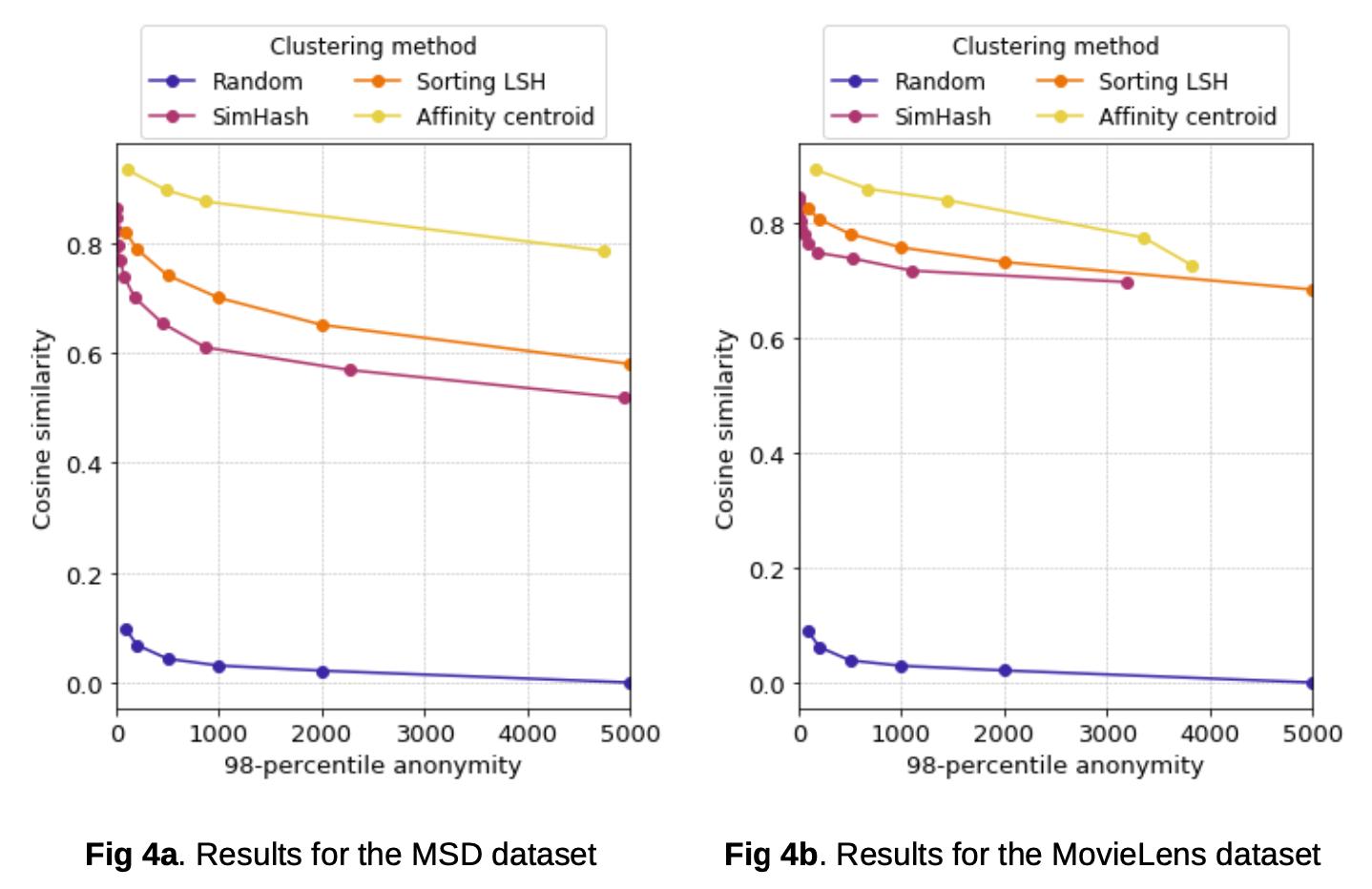Results of Public Datasets, FLoC.png