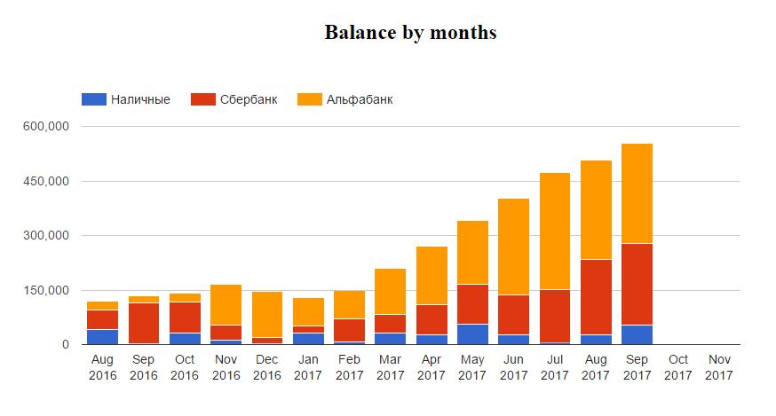 Balance chart