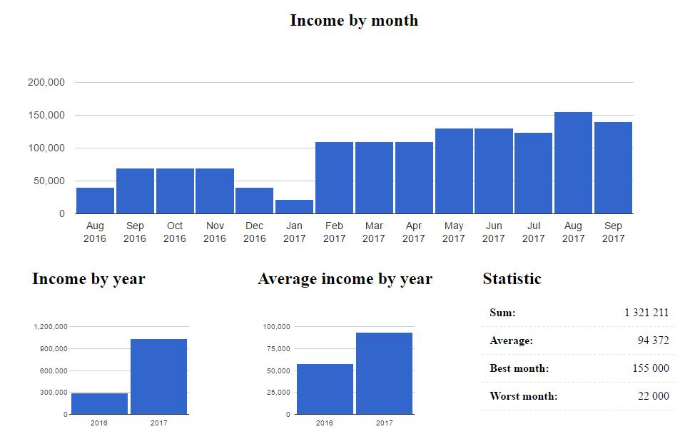 Income chart