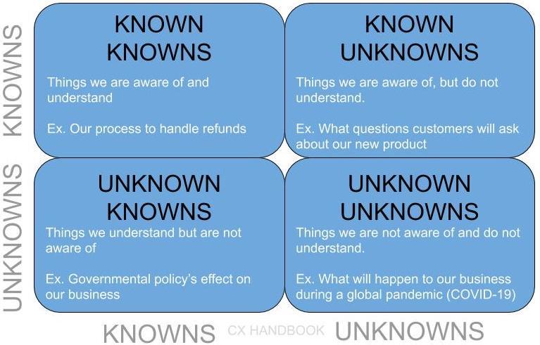 Known-Known Framework