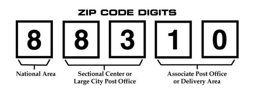 Zip code Digits