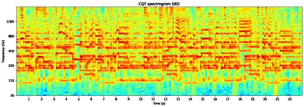 CQT-Spectrogram