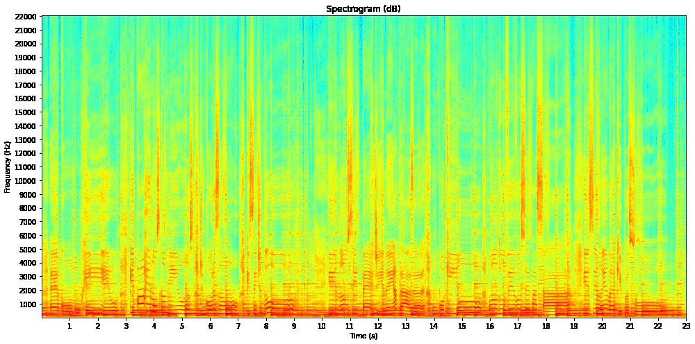 FT-Spectrogram