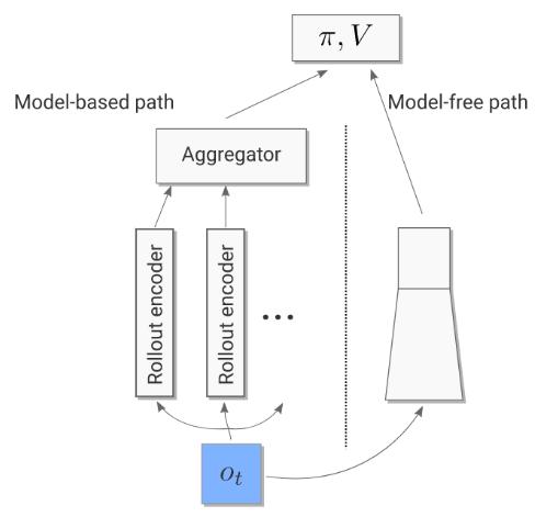 Full I2A Model Architecture