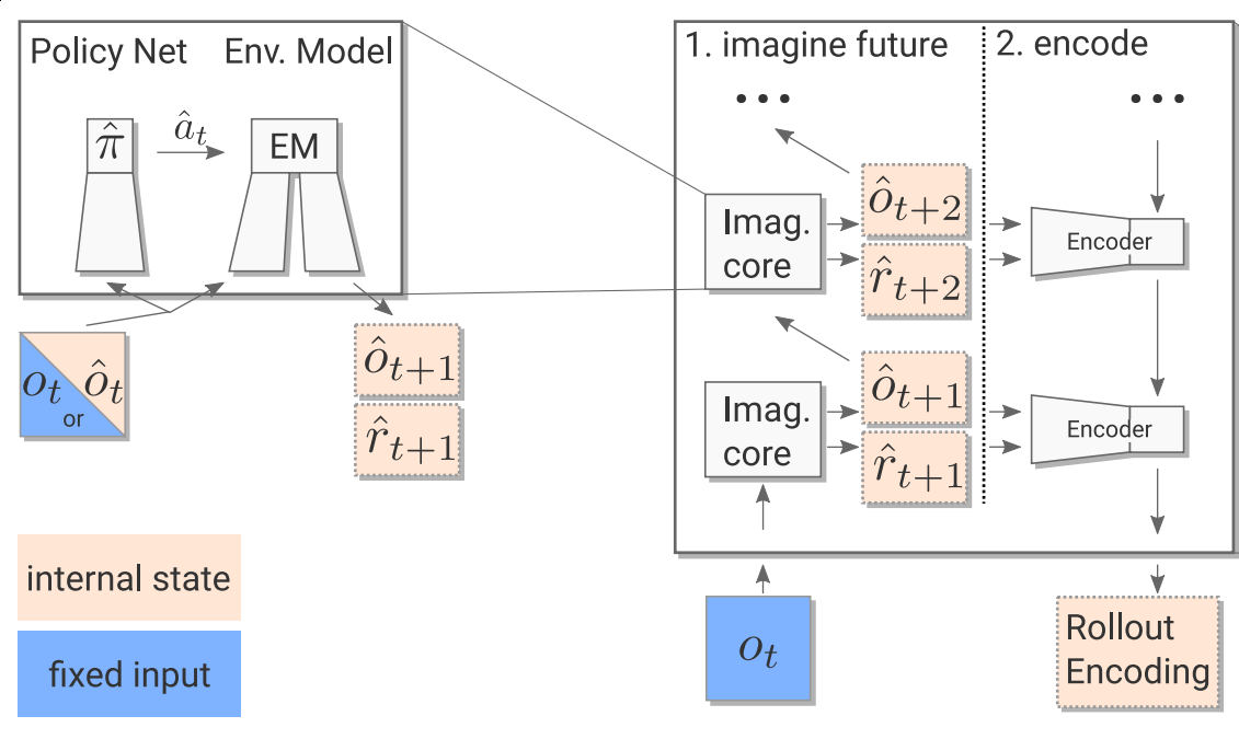 Imagination Core and Encoder