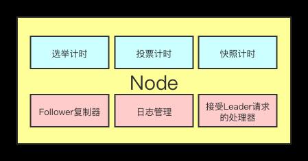 Node结构图