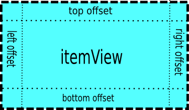 itemView offset