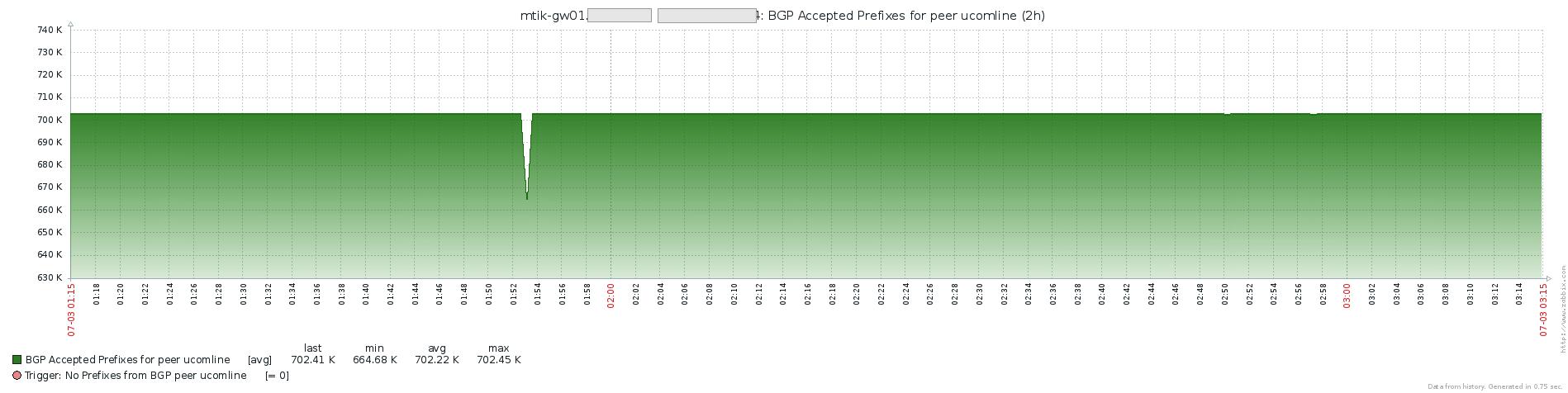 Zabbix Share - Mikrotik Extended Monitoring (BGP, Radius
