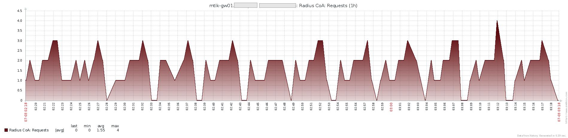 Zabbix Share - Mikrotik Extended Monitoring (BGP, Radius, Firewall