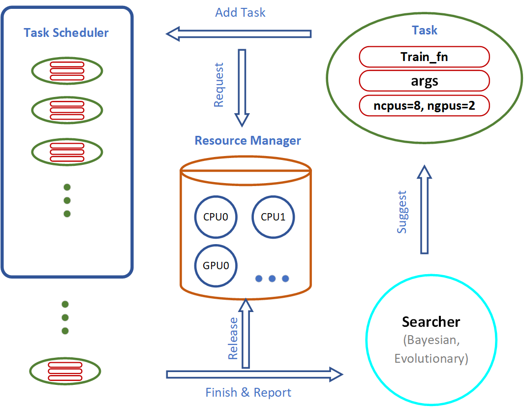 AutoTorch System Overview