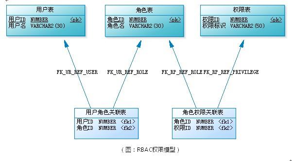 基于角色的访问控制(RBAC)的权限设计理论