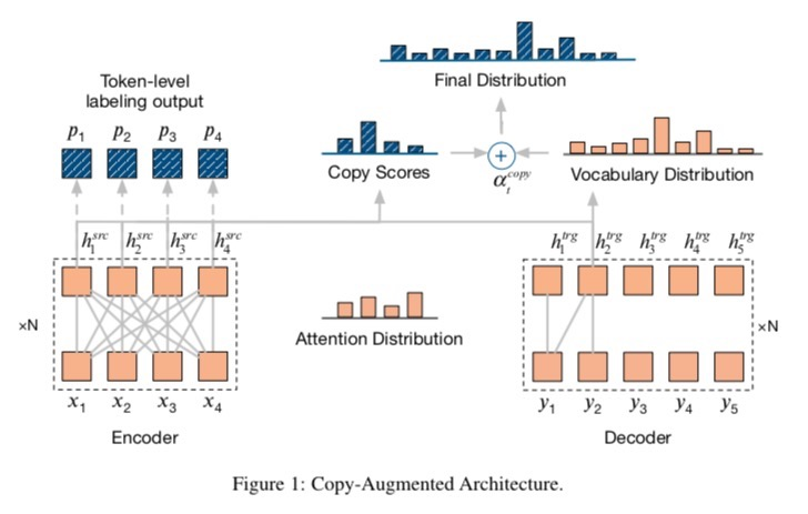 Papers With Code : Improving Grammatical Error Correction