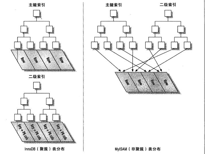 聚簇索引和非聚簇索引