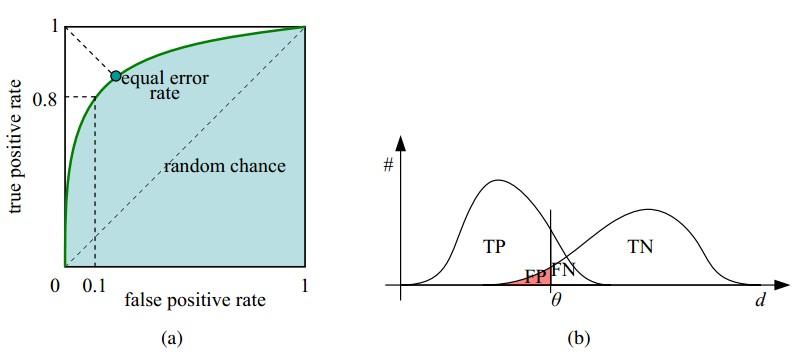 ROC曲线和它相关的比率
