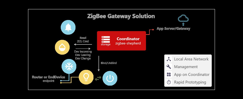 ZigBee Network