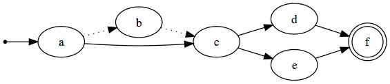 Graph notation