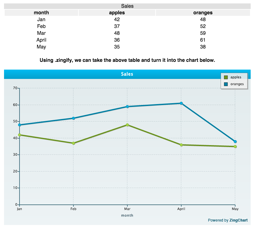 Zingchart jquery npm for Jquery get the with the table