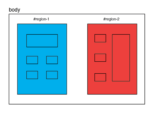 Multiple Regions