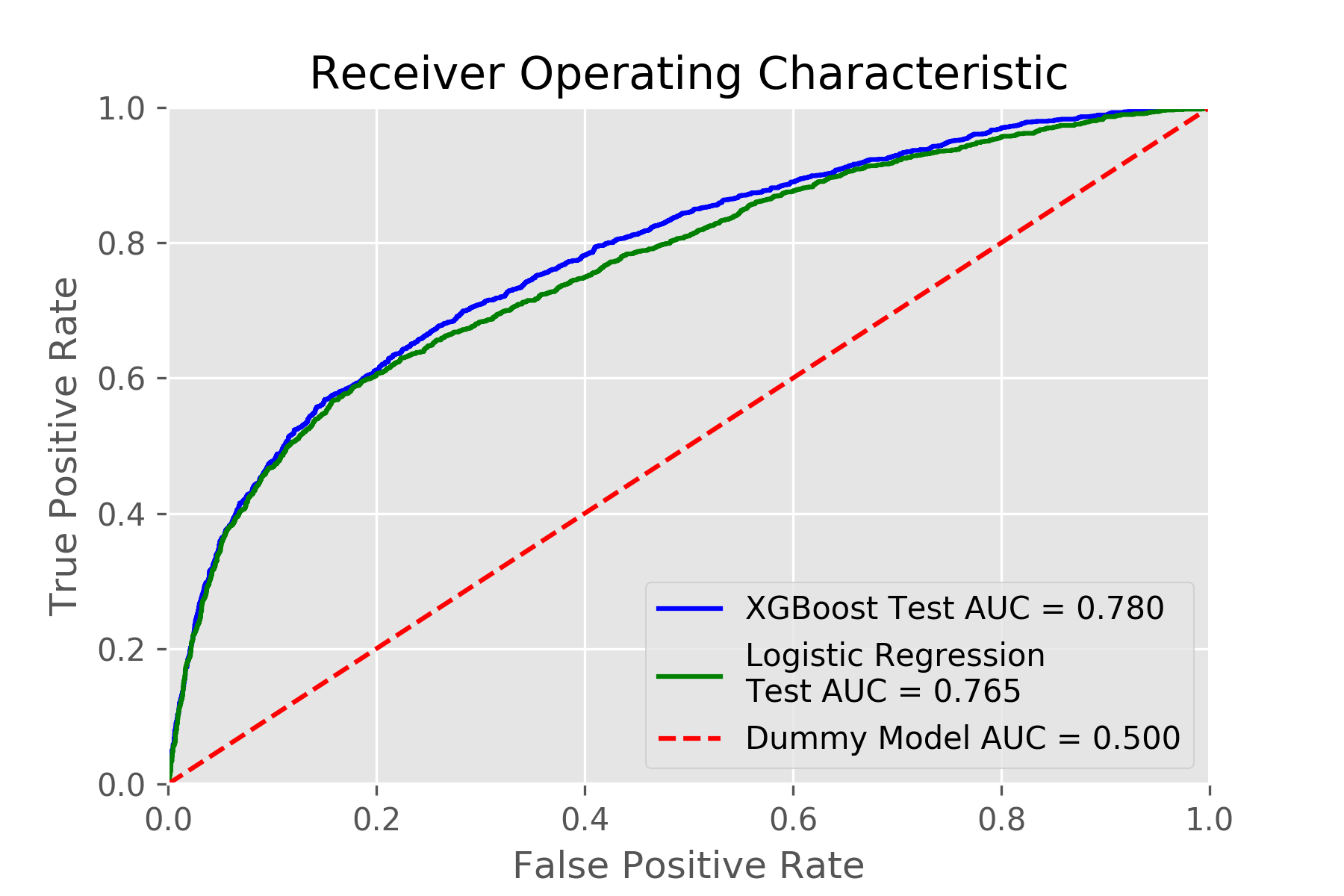Xgboost Regression Python