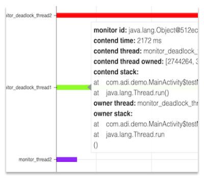 Example of multithreaded contended