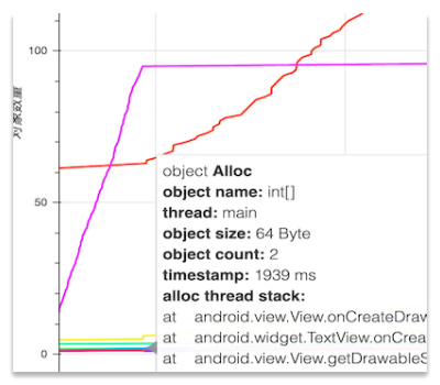 Example of object allocation and release