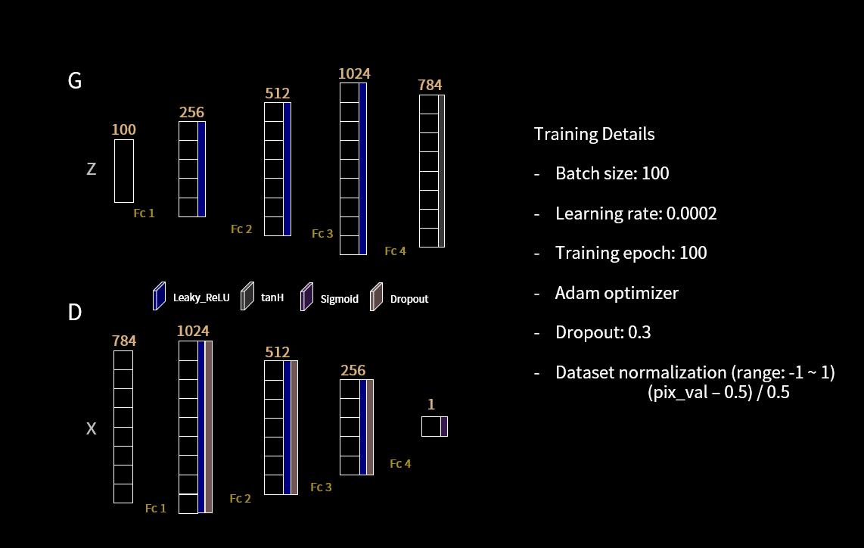 Tensorflow Mnist Gan Dcgan