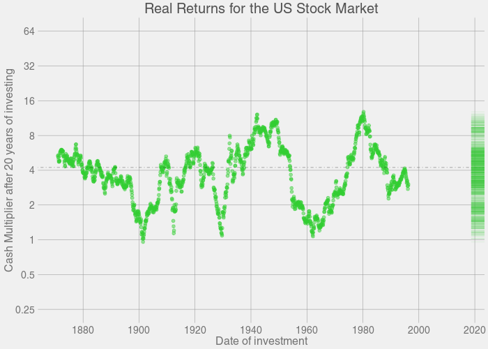 Animation: Growth of Stock Market - 20 years