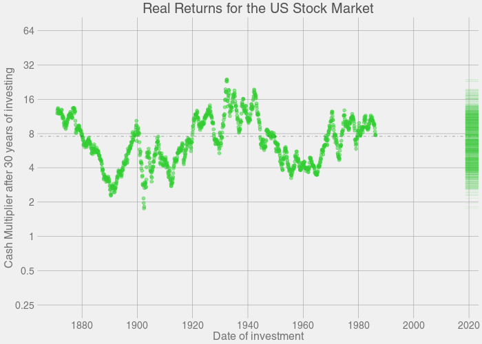 Animation: Growth of Stock Market - 30 years