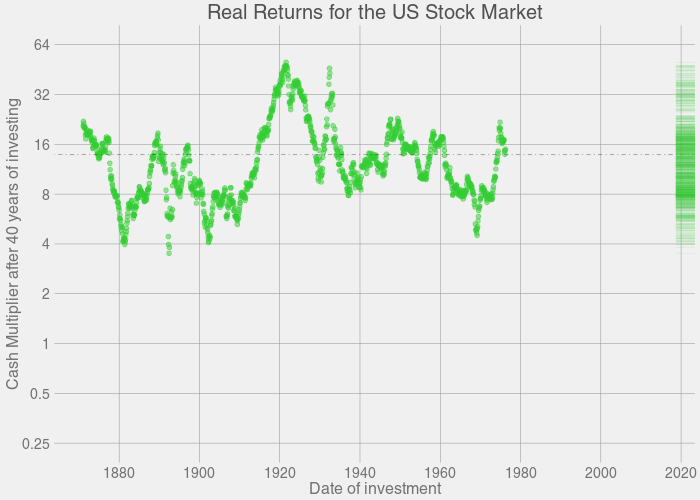 Animation: Growth of Stock Market - 40 years