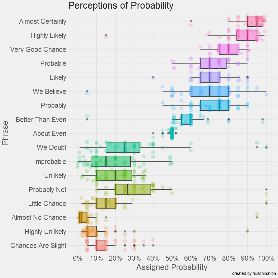 Perceptions of Probability and Numbers