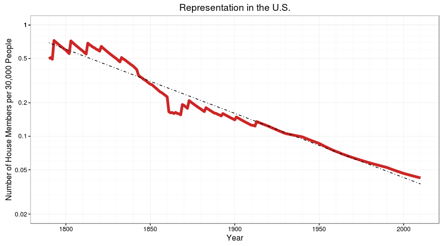 Number of us house representatives per 30000 people if we had number of us house representatives per 30000 people if we had similar representation in the early 19th century we would have 6300 house members oc ccuart Image collections