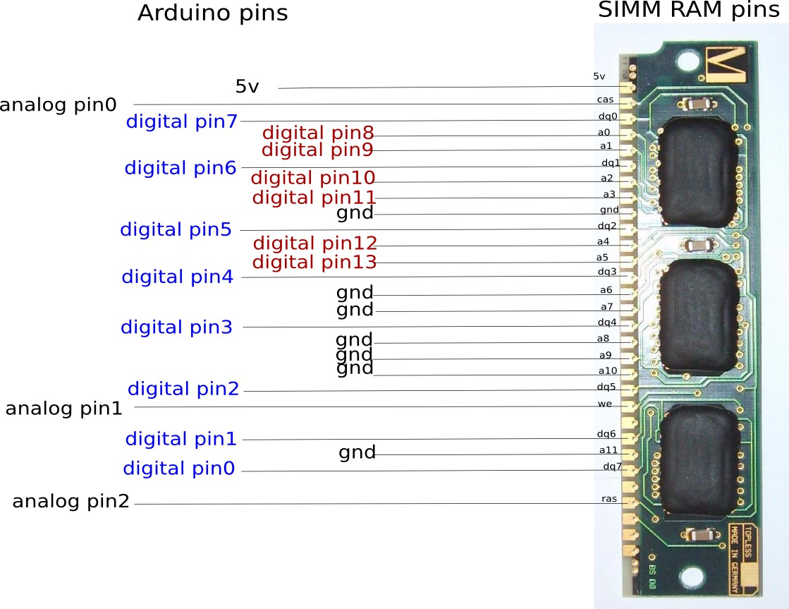 simm ram and atmega328p