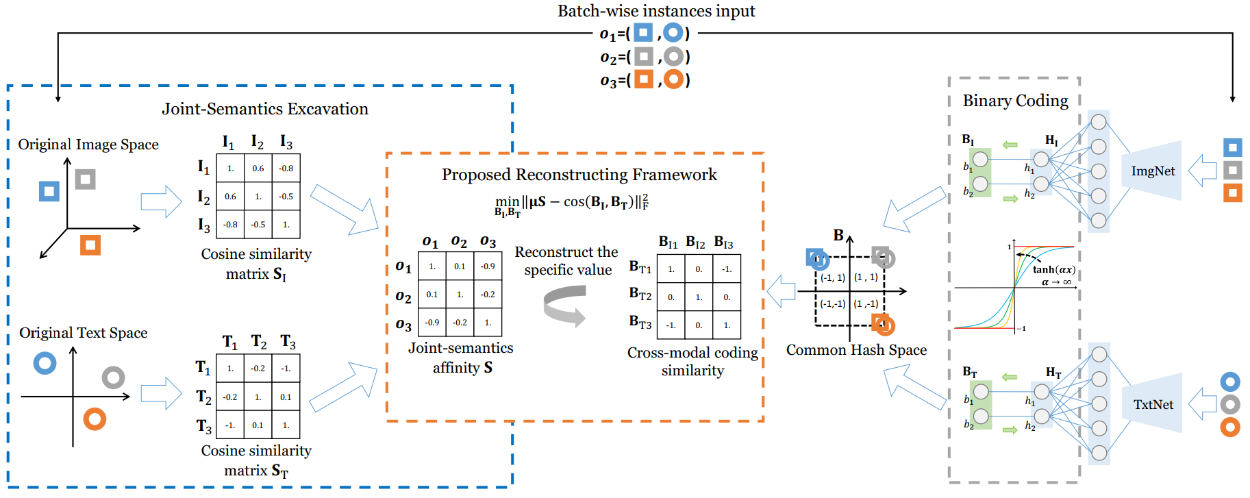 Deep Joint-Semantics Reconstructing Hashing for Large-Scale Unsupervised Cross-Modal Retrieval