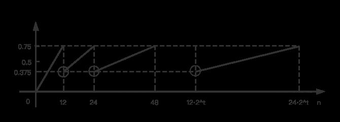 完整的数学期望函数图像
