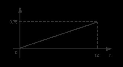 0≤n≤12的数学期望函数图像