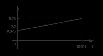 n>12的数学期望函数图像