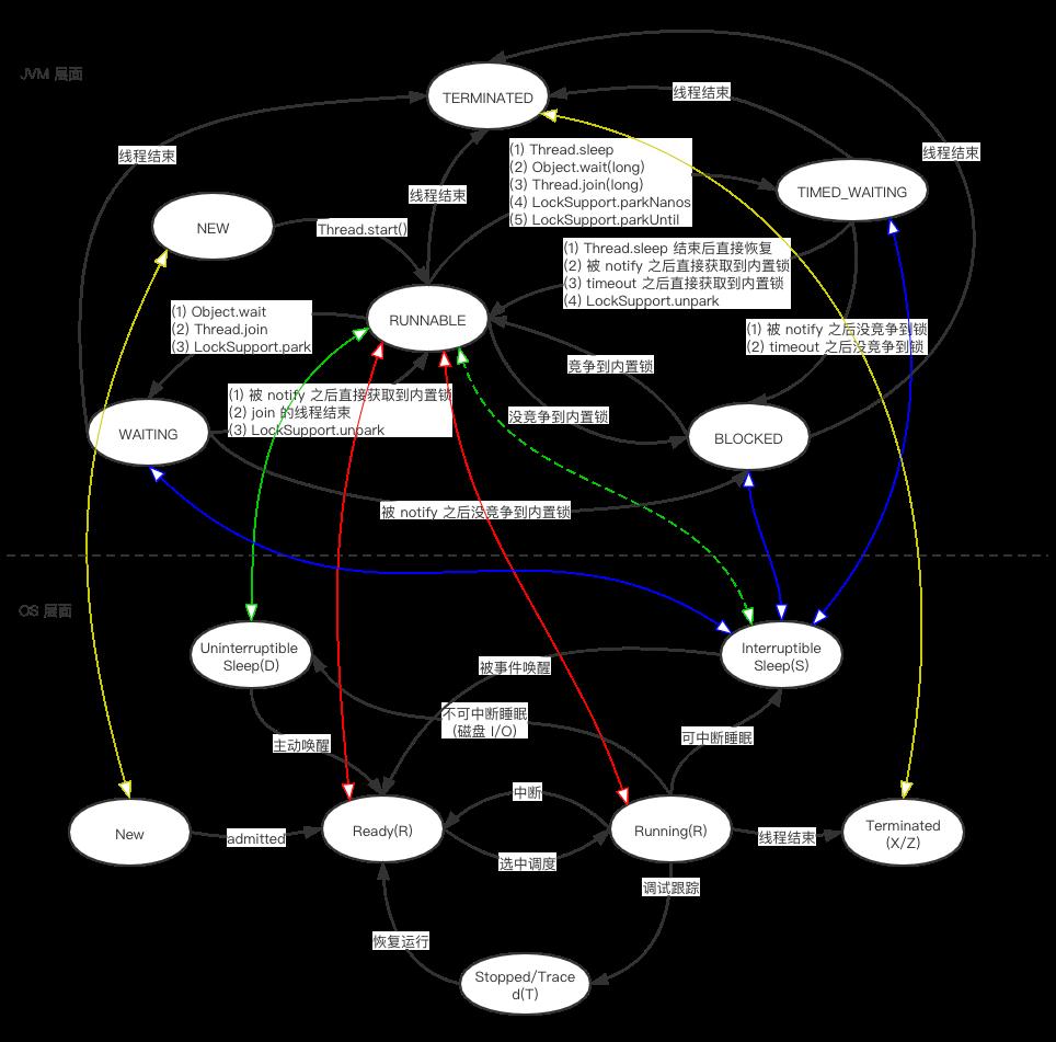Thread 状态与 os 线程状态的对应关系