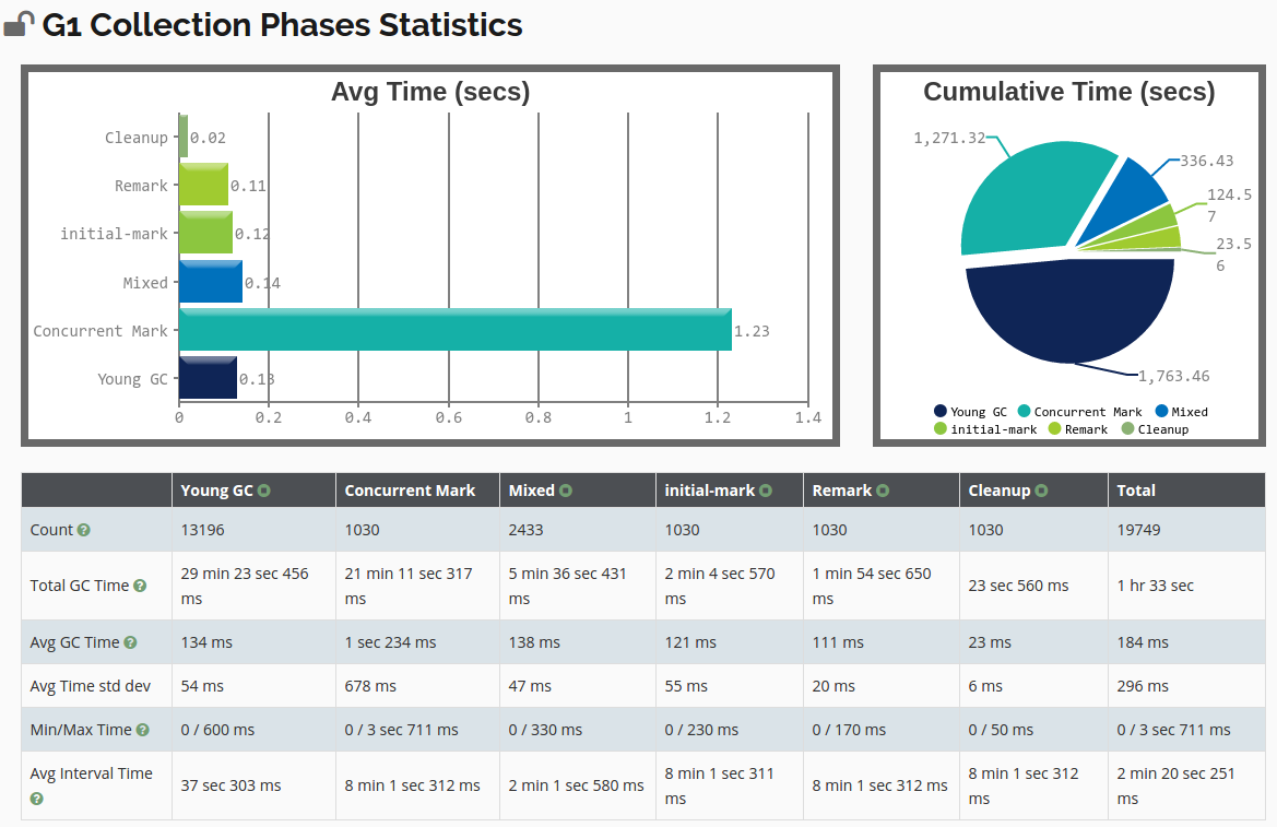 gc_phase_statistics
