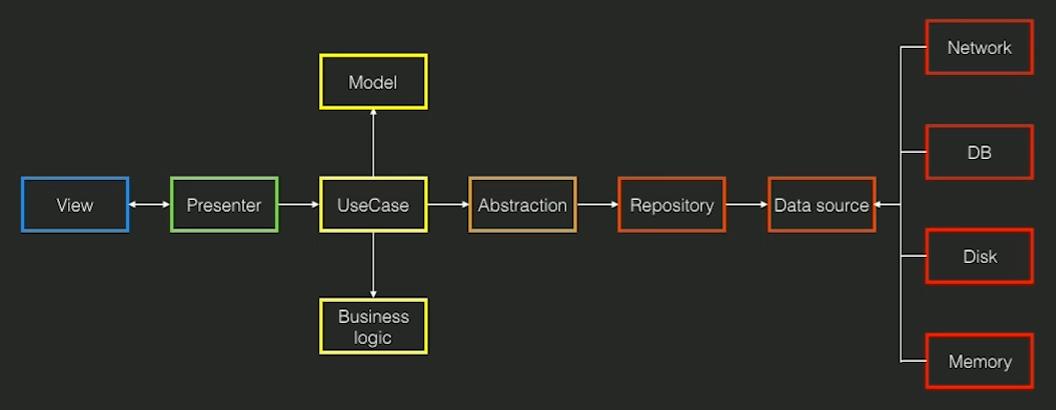 GitHub - zsmb13/CleanBuzz: An overkill Fizzbuzz app powered