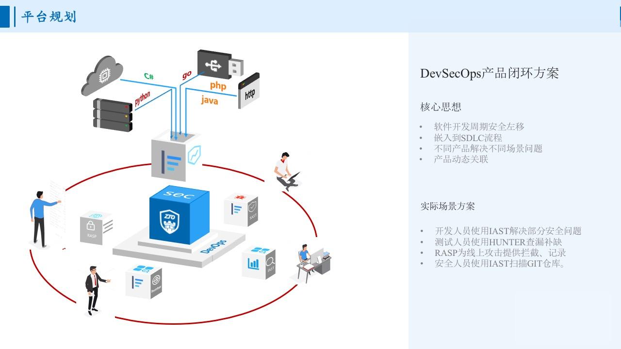 /doc/images/DevSecOps整体闭环方案.jpg