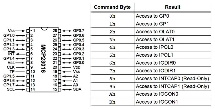 MCP23016_Registers