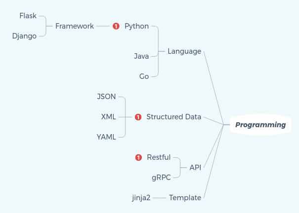 GitHub - zufardhiyaulhaq/sdn-study-roadmap: Study Roadmap to
