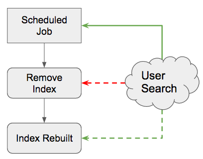 User search disrupted by rebuild