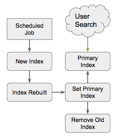 User search contiguous