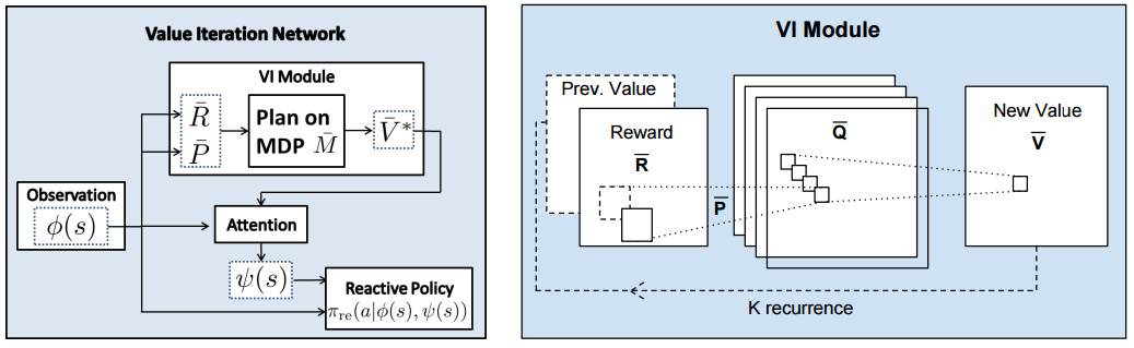 Architecture of Value Iteration Network