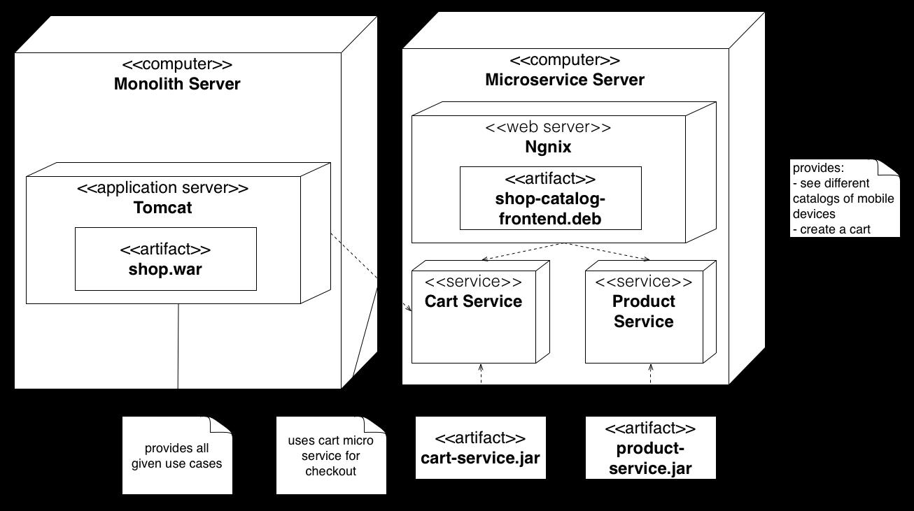 Deployment Diagram Online Shop